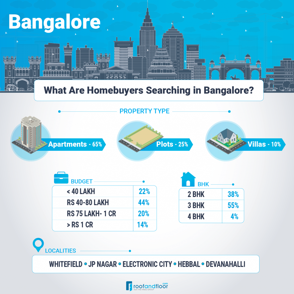 #MonthlyUpdate: What Homebuyers Searched for in August 2021?