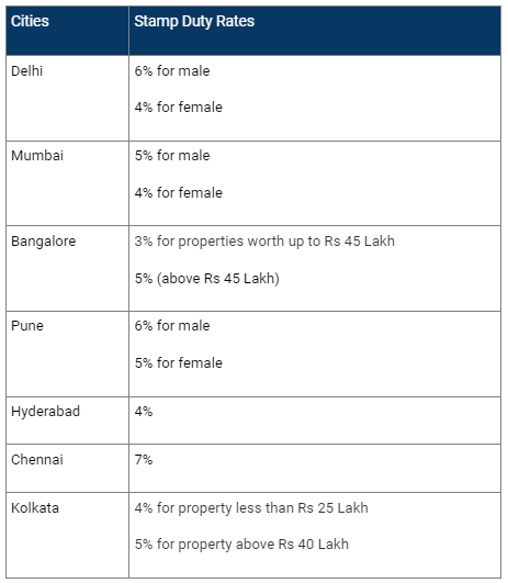 Infographic: Stamp Duty Rate in Top Indian Cities
