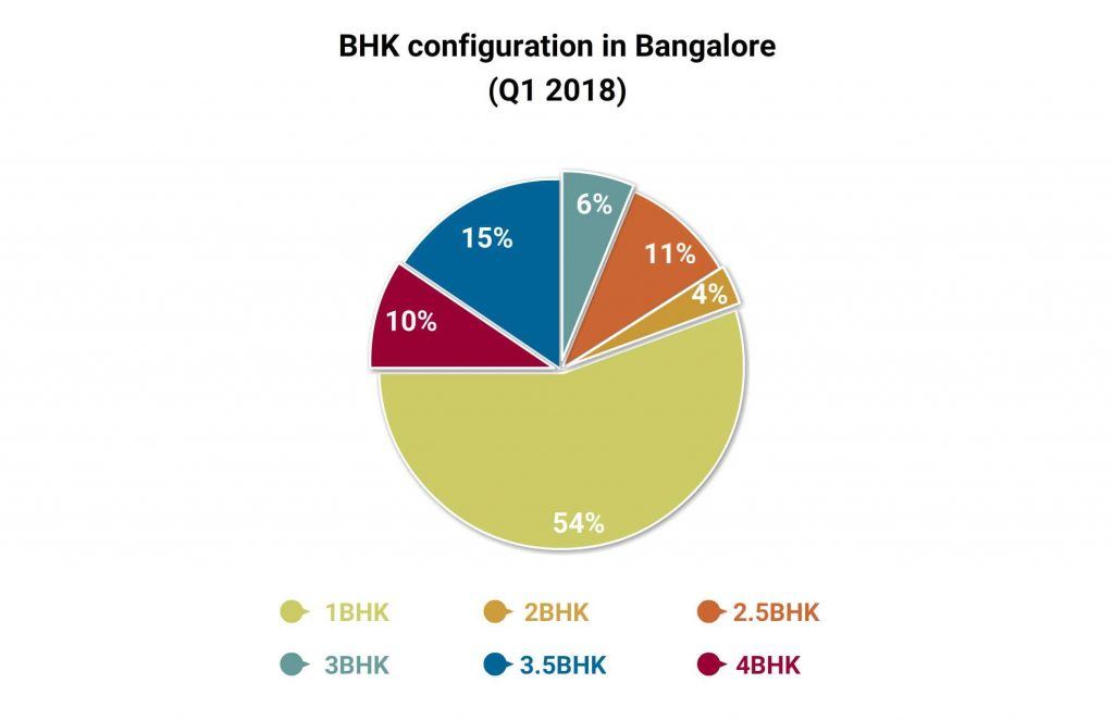 Bangalore Real Estate Market Continues to Outperform in Q1